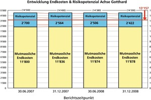5 Probable final costs – risk potential for the Gotthard Axis – at the end of 2008 – amounts in millions of CHF<br />