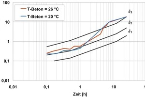 7 Influence of the fresh concrete temperature on the effect of non-alkaline accelerators<br />