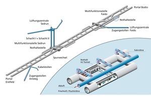 Gotthard Base Tunnel – overview (operational ventilation)