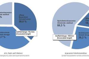 """<div class=""""bildtext_en"""">Structure of transportation tunnel construction in Germany at the turn of the year 2014/2015 
