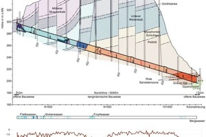 5  Geological longitudinal section