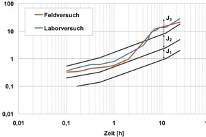 3Comparison of the results from the lab spraying stand with practice: cement content, w/c value and accelerator dosage (6 %) as well as surrounding temperatures were approximately comparable