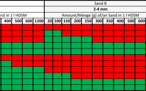 """<div class=""""bildtext_en"""">Results of the carrying capacity tests for HDSM consisting of the products B1 + GER limestone powder and the additional aggregates Sand A (1–2 mm), </div><div class=""""bildtext_en"""">Sand B (2–4 mm) and Gravel C (5.6–8 mm) (Quantity of sand in g/1.0 l suspension): Red = no carrying capacity; Green = carrying capacity</div>"""