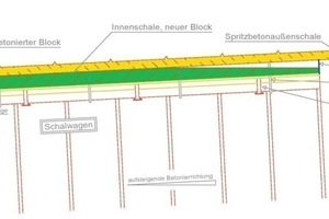 2 Rising direction of concreting<br />
