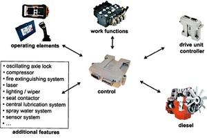 "<div class=""bildtext_en"">""Intelli Scale"" control system</div>"