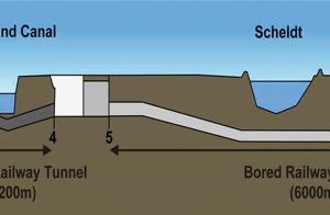 Liefkenshoek-Eisenbahnverbindung mit Tunnel (Längsschnitt) <br />