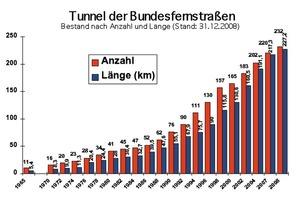 2 Number and length of federal highway tunnel for which the government is responsible for building (as of 2008)<sup>1</sup>