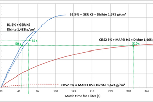 """<div class=""""bildtext_en"""">Comparison of the drainage times for HDSMs with densities of 1.5 t/m³ and 1.7 t/m³ consisting of the products B1 5% + GER limestone powder (blue line) and CBS2 5% + KL limestone powder (red line)</div>"""