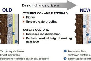 """<div class=""""bildtext_en"""">Comparison of temporary and permanent sprayed concrete shell lining in its final state</div>"""