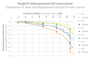"""<div class=""""bildtext_en"""">Comparing vertical displacements, measured with draw wire displacement sensors and the 3D laser scanner Z&amp;F Imager 5010X</div>"""
