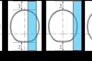 """<div class=""""bildtext_en"""">1 to 3 m wide karst crevice (blue) and possible location related to the tunnel cross-section as design assumption</div>"""