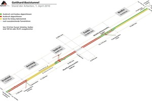 1Stage reached by work on the Gotthard Base Tunnel on April 1, 2010<br />