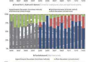"""<div class=""""bildtext_en"""">Methods applied for transportation tunnel construction during the last 20 years, related to driven length 