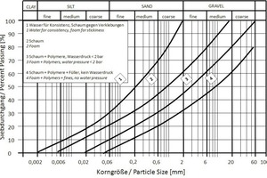 1Application range for EPB shield machines depending on necessary soil treatments after [5] and extended by [9]<br /><br />