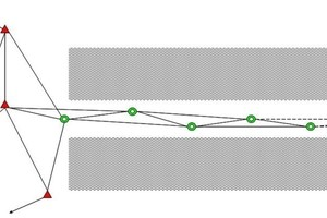 """<div class=""""bildtext_en"""">Position and directional transmission from the portal (portal points marked red) in the tunnel (surveying points in green) with traverse</div><div class=""""bildtext_en""""></div>"""