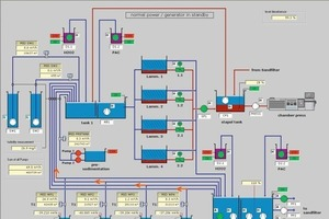 7Controlling of water treatment plant<br />