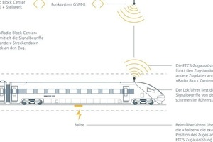 Function of the train safety system ETCS Level 2