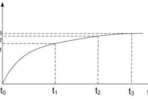 "<div class=""bildtext_en"">Time-dependent deformation</div>"