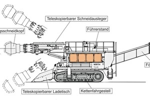 """<div class=""""bildtext_en"""">Side view of a WIRTH T2.20 heavy roadheader as applied for the Sonnenburg project</div>"""