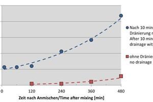 "<div class=""bildtext_en"">9)Comparison of shearing strength development after drainage |</div>"
