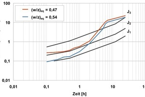 8 Influence of the w/c value on the early strength development under practical conditions (c = 380 kg/m³, f = 30 kg/m³)<br />