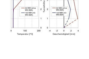 """<div class=""""bildunterschrift_en"""">Backlayering 45 m in front of the fire load (UO45) 5 minutes after ignition, </div><div class=""""bildunterschrift_en"""">air flow speed and temperature in comparison</div>"""