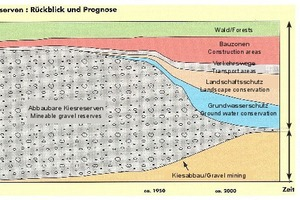 "<div class=""bildtext_en"">Diminishing recoverable gravel reserves (after Kündig et al., 1997, and Jäckl &amp; Schindler, 1986)</div>"