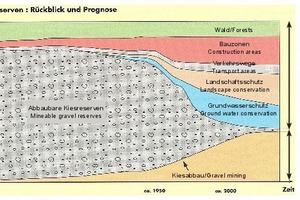 """<div class=""""bildtext_en"""">Diminishing recoverable gravel reserves (after Kündig et al., 1997, and Jäckl &amp; Schindler, 1986)</div>"""