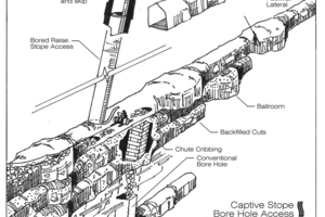 Operations at Stillwater Mine in Montana, USA include the use of TBMs to bore footwall lateral to access the ore body. Raise bores are then constructed for level-to-level access<br />