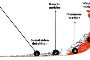 """<div class=""""bildunterschrift_en"""">Technologies of fire-detection</div>"""