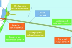 """<div class=""""bildtext_en"""">Overview of the main contracts of the Fehmarnbelt Tunnel 