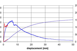 """<div class=""""bildtext_en"""">Concrix reinforced concrete after one year of wetting with a Na<sub>2</sub>SO<sub>4</sub> solution: The red curve shows the energy absorption of a test panel at the first fracture after 28 days of hardening, the blue curve shows the energy absorption on reloading after one year</div>"""