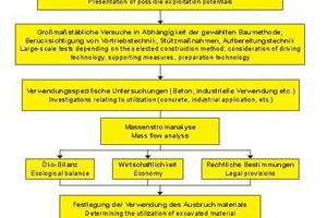 """<div class=""""bildtext_en"""">Flow chart to characterize and establish the use of excavated material [4]</div>"""
