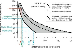 """<div class=""""bildtext_en"""">Cutting rate diagram for the roadheader with the characteristic values for the various types of rock applied inthefeasibility study [2]</div>"""