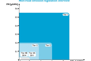 Non-road emission legislation overview