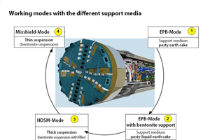 """<div class=""""bildtext_en"""">Tunnelling modes of the Variable Density TBM</div>"""