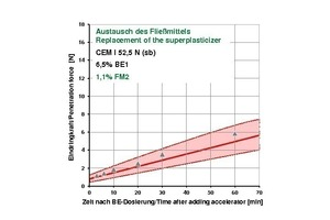 "<div class=""bildtext_en"">	Penetration force in BEST using the alternative superplasticizer FM2</div>"