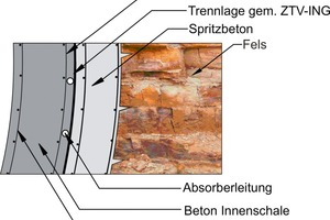 2  Cross-section Fasanenhof  Tunnel absorber system driven by mining means [7]<br />