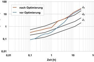 11Early strength development before and after sprayed cement optimisation [CEM I 52.5 (sb)], produced at 15 °C fresh concrete temperature and with 5.5 % accelerator<br />