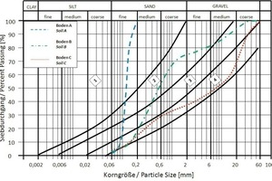 2Sample grounds for laboratory testing regarding the effective applicability of EPB tunnelling operations<br /><br />
