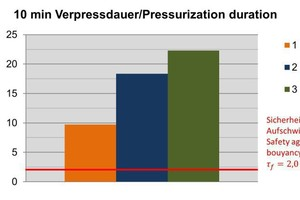 "<div class=""bildtext_en"">8)Vane shearing strength after drainage lasting 10 min (k<sub>f </sub>=10<sup>-5</sup> m/s) |</div>"