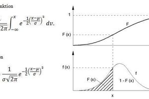 """<div class=""""bildtext_en"""">Relation between the distribution and density function µ = expectation value, <strong>σ</strong> = standard deviation, <strong>π</strong> = circle constant <strong>≈</strong> 3.1416 and <strong><em>e</em> =</strong> Euler's number <strong>≈ </strong>2.7183</div>"""