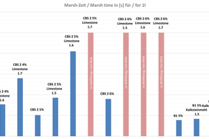 """<div class=""""bildtext_en"""">Comparison of the Marsh times for 1 l suspension according to DIN 4127 for LDSM and HDSM consisting of the products CBS2 + KL limestone powder and B1 + GER limestone powder (red marked bars show suspensions, which did not run out of the Marsh funnel)</div>"""