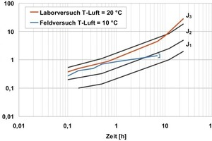 10Influence of the storage temperature on the strength development in lab and practice<br />