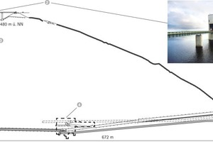 (1) Upper reservoir, (2) Inlet and outlet tower, (3) Vertical pressure shaft, (4) Machine cavern, (5) Inlet and outlet tower lower reservoir