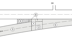 3Set-up of excavation and enlargement of the fork structures<br />