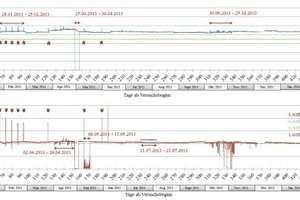 """<div class=""""bildtext_en"""">Presentation of the pH-value and the conductivity of the drainage water in the collector in front of the Jagdschlossgasse pumping station, measured at Measuring Point 2. Peaks marked with arrows represent cleaning of the underground water drainage systems</div>"""
