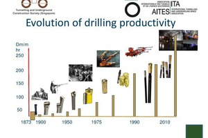 "<div class=""bildtext_en"">Development of productivity in drill and blast tunnelling in Dm/mhr – Drilled metre/man (operator) hour]</div> <div class=""bildtext_en""></div>"
