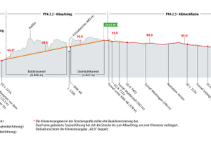 """<div class=""""bildtext_en"""">Overview of the new line from Wendlingen to Ulm </div>"""