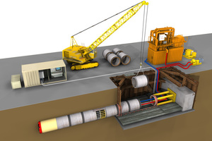 """<div class=""""bildtext_en"""">The thrusting jacks are shown in yellow in the starting pit. An interjacking station is displayed in the chain of pipes (for clarification without the completely surrounding steel jacket). The illustration shows ground conveyance by means of which the removed soil is mixed with water and pumped to the surface of the terrain by pipelines. The unit shown in orange behind the construction pit separates the soil-water mix</div>"""